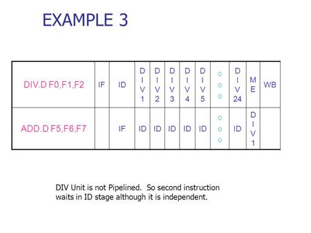 EXAMPLE 3 DIV Unit is not Pipelined. So second instruction waits in ID stage although it is independent. DIV.D F0,F1,F2 IFID DIV1DIV1 DIV2DIV2 DIV3DIV3.