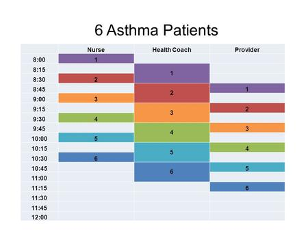 6 Asthma Patients NurseHealth CoachProvider 8:001 8:15 1 8:302 8:45 2 1 9:003 9:15 3 2 9:304 9:45 4 3 10:005 10:15 5 4 10:306 10:45 6 5 11:00 11:15 6 11:30.