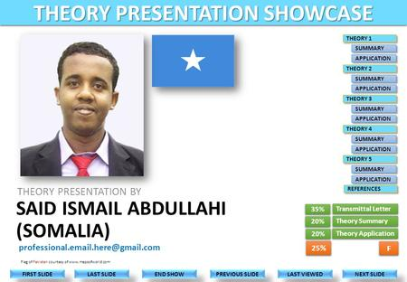 THEORY PRESENTATION BY LAST VIEWED NEXT SLIDE LAST SLIDE FIRST SLIDE PREVIOUS SLIDE END SHOW Flag of Pakistan courtesy.