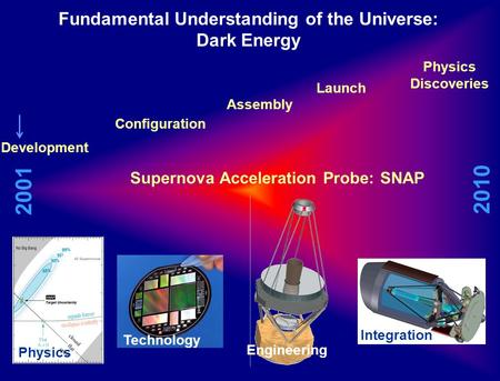 Fundamental Understanding of the Universe: Dark Energy 2010 2001 Supernova Acceleration Probe: SNAP Development Configuration Launch Physics Discoveries.