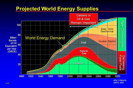 JMA 024839-2 Projected World Energy Supplies Projected World Energy Supplies 1900 1920 1940 1960 1980 2000 2020 2040 2060 2080 3000 20 40 60 80 100 100.