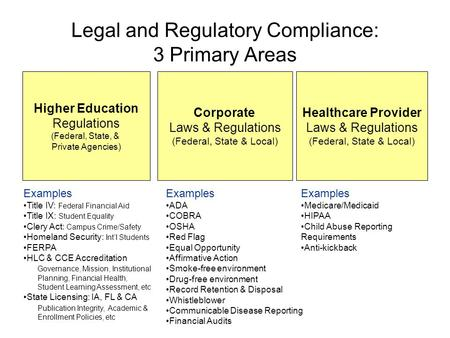 Legal and Regulatory Compliance: 3 Primary Areas Higher Education Regulations (Federal, State, & Private Agencies) Corporate Laws & Regulations (Federal,