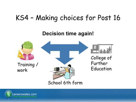 1 KS4 – Making choices for Post 16 Decision time again! School 6th form Training / work College of Further Education.
