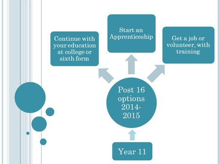 Post 16 options 2014- 2015 Continue with your education at college or sixth form Start an Apprenticeship Get a job or volunteer, with training Year 11.