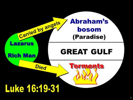Lazarus Rich Man GREAT GULF Abraham's bosom (Paradise) TormentsTorments Carried by angels Died 1.