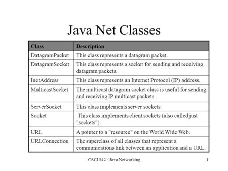CSCI 342 - Java Networking1 Java Net Classes ClassDescription DatagramPacketThis class represents a datagram packet. DatagramSocketThis class represents.