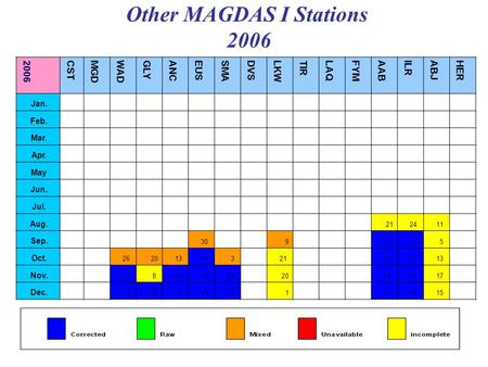 Other MAGDAS I Stations 2006 HER ABJ ILR AAB FYMLAQ TIR LKW DVS SMA EUS ANC GLY WAD MGD CST 2006 Jan. Feb. Mar. Apr. May Jun. Jul. 11 2421 Aug. 5V1v1 9.