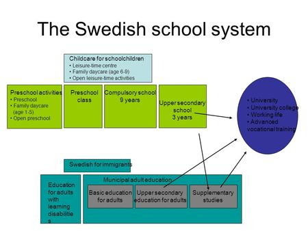 The Swedish school system Childcare for schoolchildren Leisure-time centre Family daycare (age 6-9) Open leisure-time activities Preschool activities Preschool.