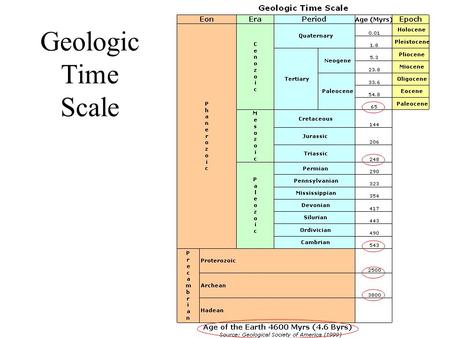 Geologic Time Scale. Scientific Method Raise question Gather data.