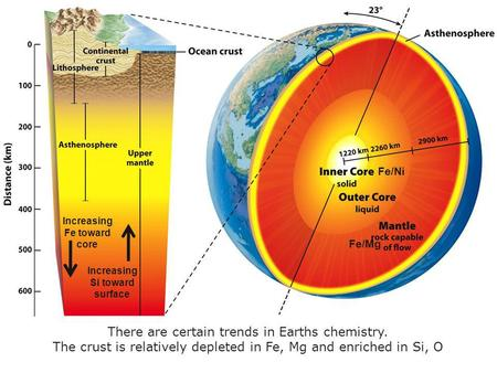 Fe/Ni Fe/Mg Increasing Fe toward core Increasing Si toward surface There are certain trends in Earths chemistry. The crust is relatively depleted in Fe,