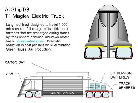 AIRSHIP 10-W LITHIUM-ION BATTERIES TRACK SPHERES CAB CARGO BAY AirShipTG T1 Maglev Electric Truck Long haul truck designed to travel 1,200 miles on one.