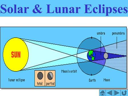 Solar & Lunar Eclipses Objective: To learn the difference between a solar & lunar eclipse, & what causes them.