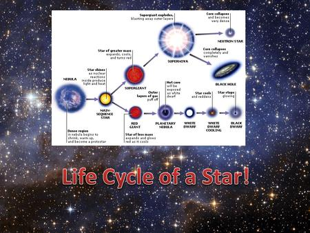 Life Cycle of a Star!.