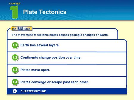 Plate Tectonics CHAPTER the BIG idea The movement of tectonic plates causes geologic changes on Earth. Earth has several layers. 1.1 Continents change.