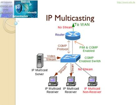 IP Multicasting  Multicast Topics 2 IGMP: Internet Group Management ProtocolInternet Group Management Protocol CGMP: Cisco Group Management.