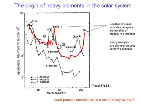 The origin of heavy elements in the solar system each process contribution is a mix of many events ! (Pagel, Fig 6.8) Location of peaks indicates n-capture.