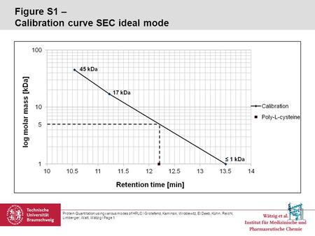 Figure S1 – Calibration curve SEC ideal mode Protein Quantitation using various modes of HPLC l Grotefend, Kaminski, Wroblewitz, El Deeb, Kühn, Reichl,