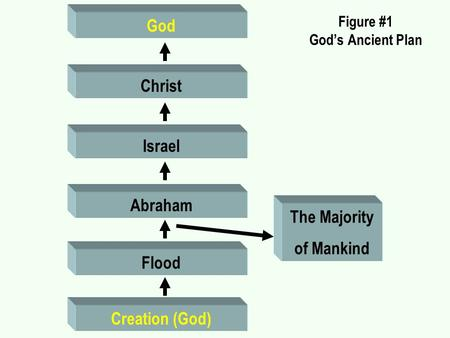 Figure #1 God's Ancient Plan Creation (God) Flood Abraham Israel Christ God The Majority of Mankind.