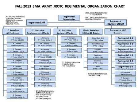 FALL 2013 SMA ARMY JROTC REGIMENTAL ORGANIZATION CHART