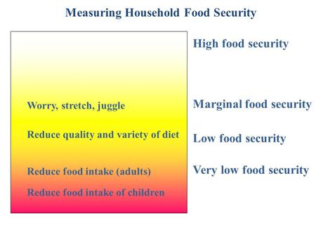 High food security Marginal food security Low food security Worry, stretch, juggle Reduce quality and variety of diet Reduce food intake (adults) Reduce.