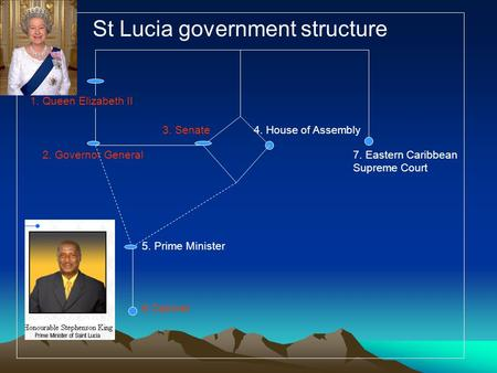 St Lucia government structure