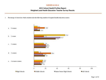 N E B R A S K A 2012 School Health Profiles Report Weighted Lead Health Education Teacher Survey Results.