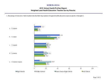 N E B R A S K A 2010 School Health Profiles Report Weighted Lead Health Education Teacher Survey Results.