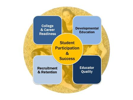 College & Career Readiness Educator Quality Recruitment & Retention Developmental Education Student Participation & Success.