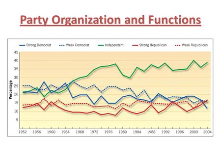 Party Organization and Functions