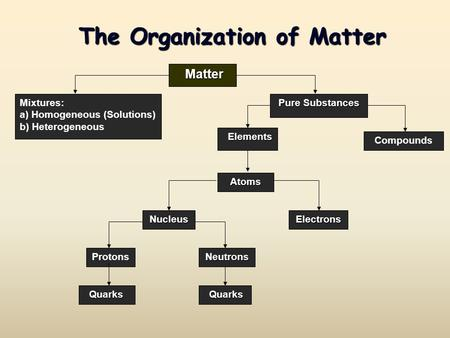 The Organization of Matter Matter Matter Mixtures: a) Homogeneous (Solutions) b) Heterogeneous Pure Substances Compounds Elements Elements Atoms NucleusElectrons.