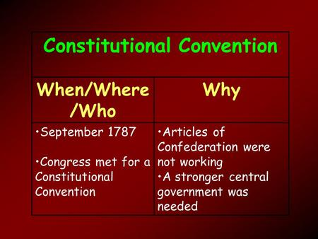 Constitutional Convention When/Where /Who Why September 1787 Congress met for a Constitutional Convention Articles of Confederation were not working A.