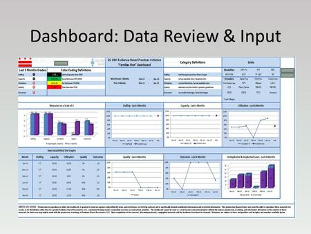 Dashboard: Data Review & Input. Presentation Objectives Learning Objectives List the 5 key data components that contribute to Evidence Based treatment.