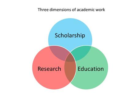 Three dimensions of academic work Scholarship EducationResearch.