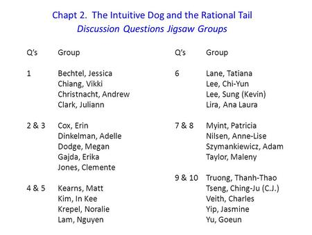 Chapt 2. The Intuitive Dog and the Rational Tail Discussion Questions Jigsaw Groups Q'sGroup 1Bechtel, Jessica Chiang, Vikki Christnacht, Andrew Clark,