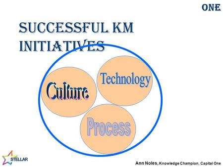 Successful KM Initiatives Communities of Practice at Capital One Ann Noles, Knowledge Champion, Capital One.