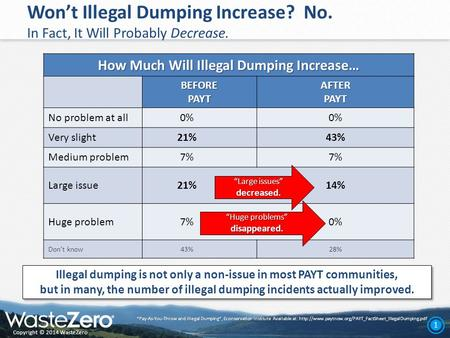 "Copyright © 2014 WasteZero 1 Won't Illegal Dumping Increase? No. In Fact, It Will Probably Decrease. ""Pay-As-You-Throw and illegal Dumping"", Econservation."