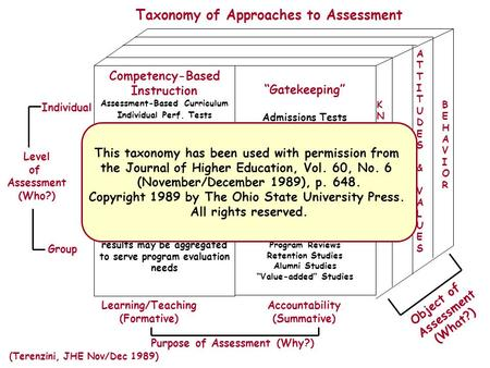 Competency-Based Instruction Assessment-Based Curriculum Individual Perf. Tests Placement Advanced Placement Tests Vocational Preference Tests Other Diagnostic.