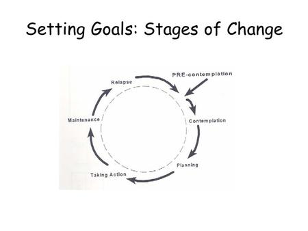 "Setting Goals: Stages of Change. Remember! The goal is to move through the stages of change… not always to ""take action."""