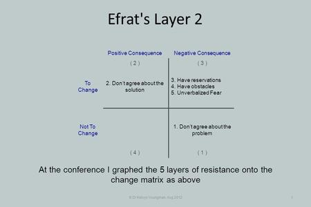 © Dr Kelvyn Youngman, Aug 20121 Efrat's Layer 2 At the conference I graphed the 5 layers of resistance onto the change matrix as above 3. Have reservations.