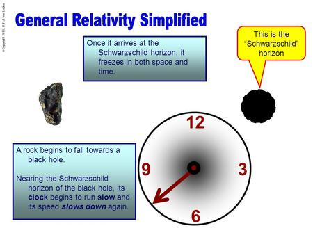 © Copyright 2011, R.F.J. van Linden A rock begins to fall towards a black hole. Nearing the Schwarzschild horizon of the black hole, its clock begins to.