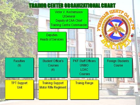 TRAINIG CENTER ORGANIZATIONAL CHART  The Training Centre has excellent exercise grounds, trainnig facilities and picturesque environment, authentic.