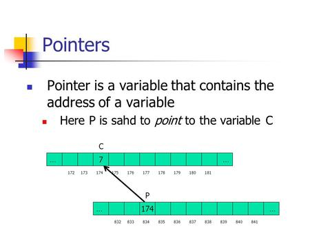 Pointers Pointer is a variable that contains the address of a variable Here P is sahd to point to the variable C C 7 34…… 173172174175176177178179180181.