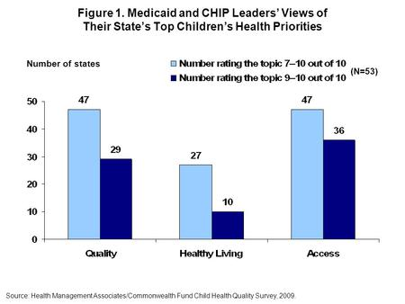Figure 1. Medicaid and CHIP Leaders' Views of Their State's Top Children's Health Priorities Source: Health Management Associates/Commonwealth Fund Child.