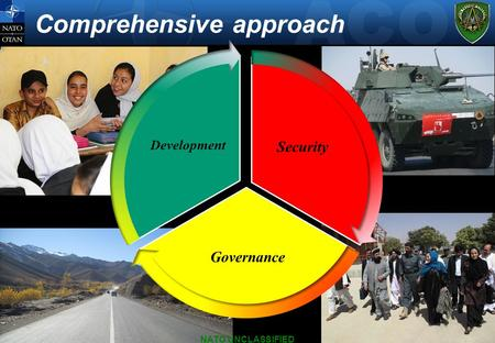 Comprehensive approach NATO UNCLASSIFIED Security Governance Development.