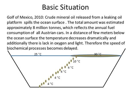Basic Situation 4 °C 10 °C 30 °C25 °C Golf of Mexico, 2010: Crude mineral oil released from a leaking oil platform spills the ocean surface. The total.