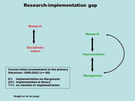 Research Implementation Management Disciplinary impact Research Research-implementation gap Knight et al (in prep) Conservation assessments in the primary.