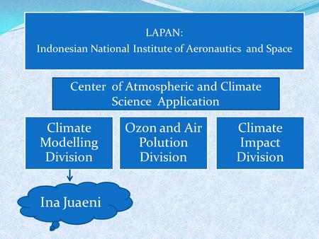 LAPAN: Indonesian National Institute of Aeronautics and Space Climate Modelling Division Ozon and Air Polution Division Climate Impact Division Center.