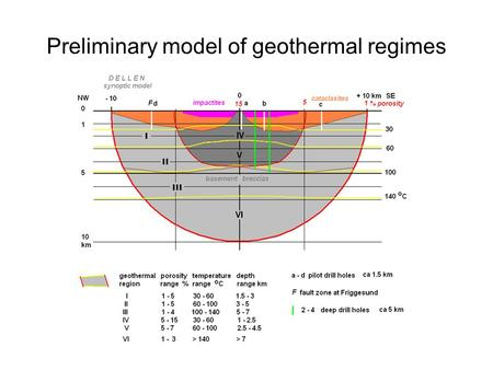Preliminary model of geothermal regimes. Existing data.