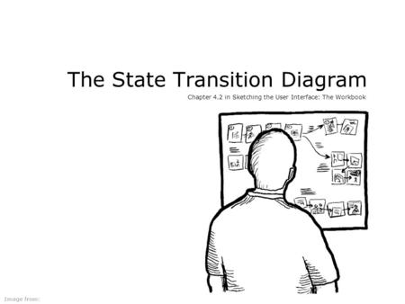 The State Transition Diagram Chapter 4.2 in Sketching the User Interface: The Workbook Image from: