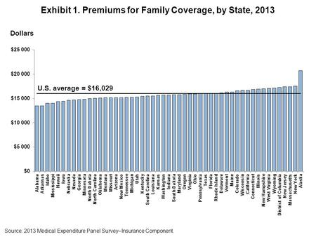 Exhibit 1. Premiums for Family Coverage, by State, 2013 Source: 2013 Medical Expenditure Panel Survey–Insurance Component. Dollars U.S. average = $16,029.